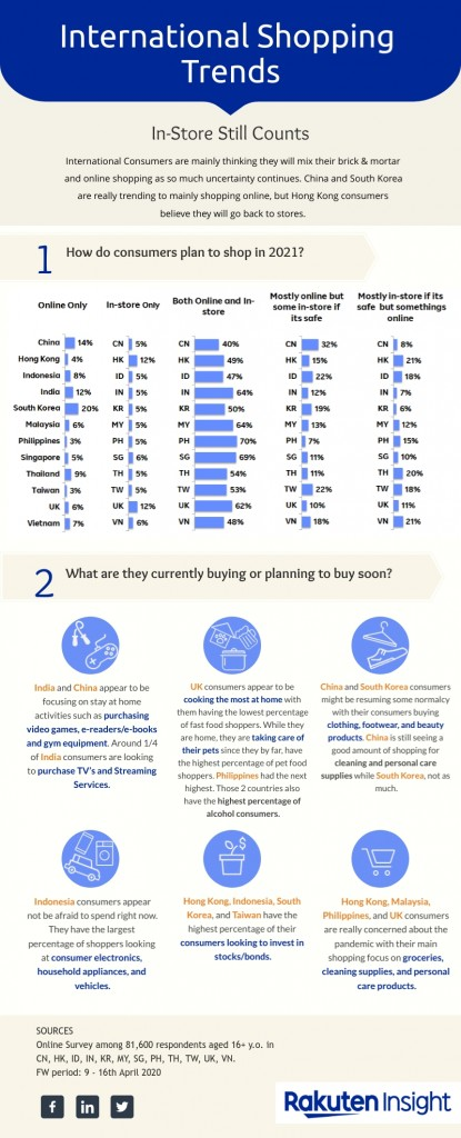 International-Shopping-Trends-Infographic
