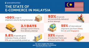 Malaysia Infographic
