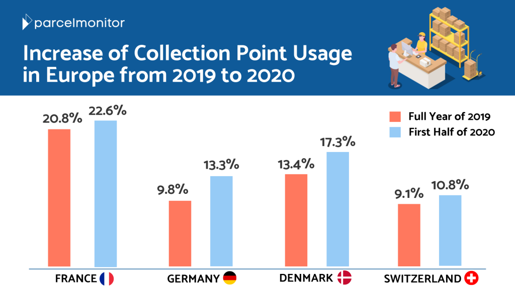 Collection Points in Europe