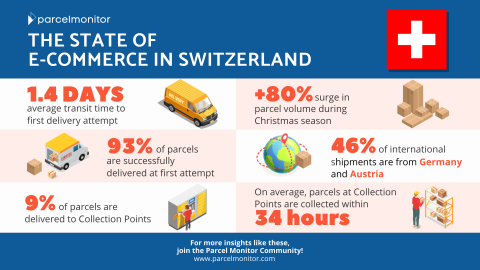 Infographic_Switzerland_Ecommerce