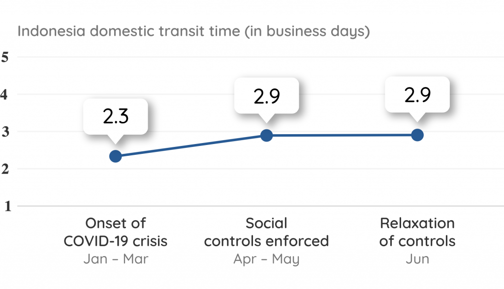 Indonesia Domestic Transit Time