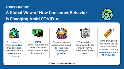Global View of How Consumer Behavior is Changing Amid COVID-19