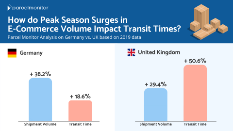 Peak Season Germany and UK
