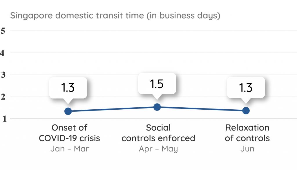 Singapore Domestic Transit Time