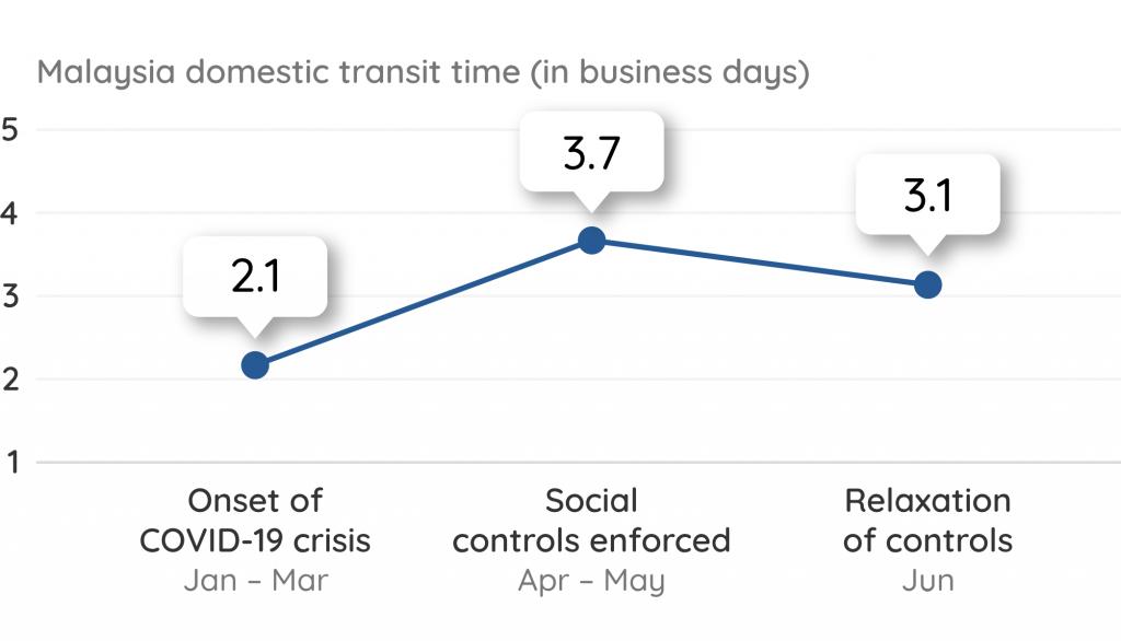 Malaysia Domestic Transit Time