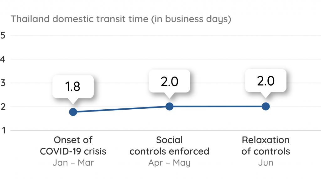 Thailand Domestic Transit Time