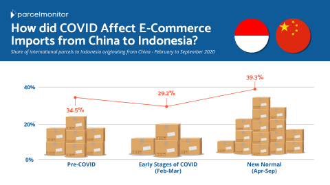 Impact of COVID-19 on E-Commerce shipments from China to Indonesia