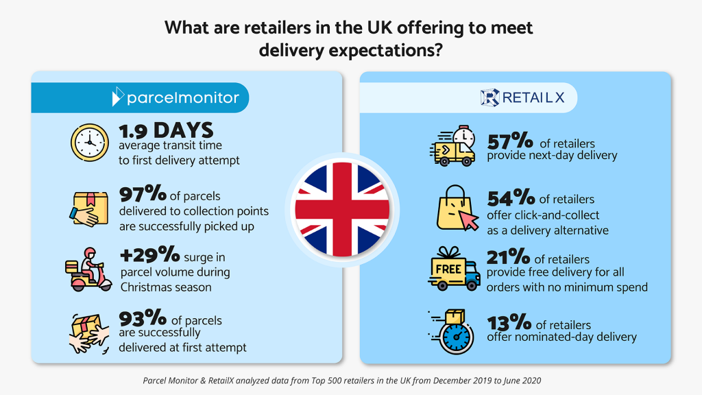 Infographic on what retailers in the UK offering to meet delivery expectations