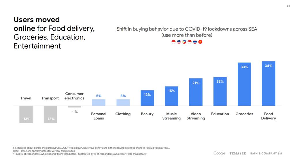 Google e-Conomy SEA Report
