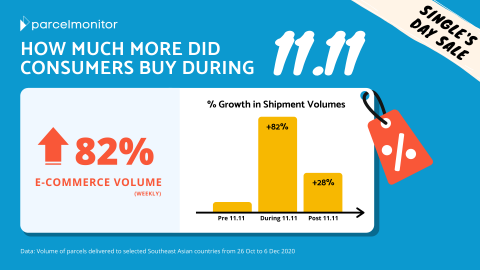 Infographic on ecommerce spike during single's day