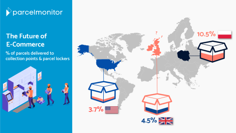 Parcel lockers usage in the US, Uk and Poland