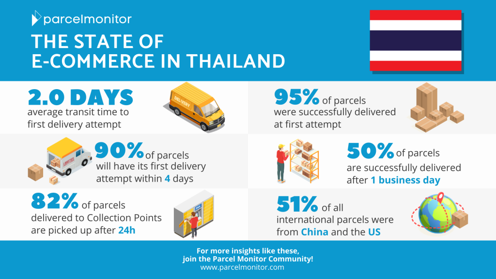 State of E-commerce in Thailand 2020