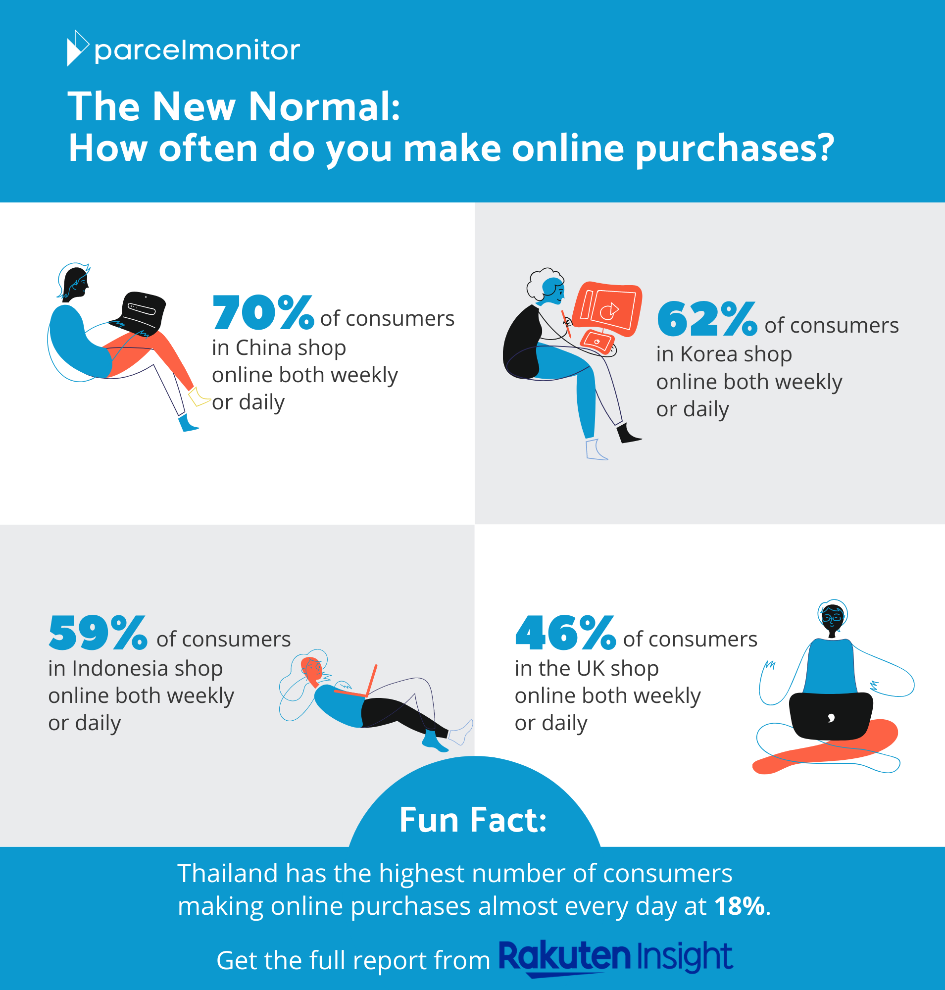 How often do you make online purchases?