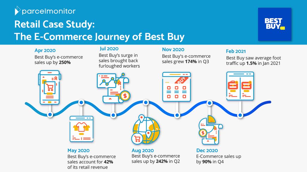 Best Buy's E-Commerce Journey