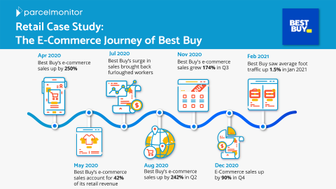 Best Buy's E-Commerce Journey