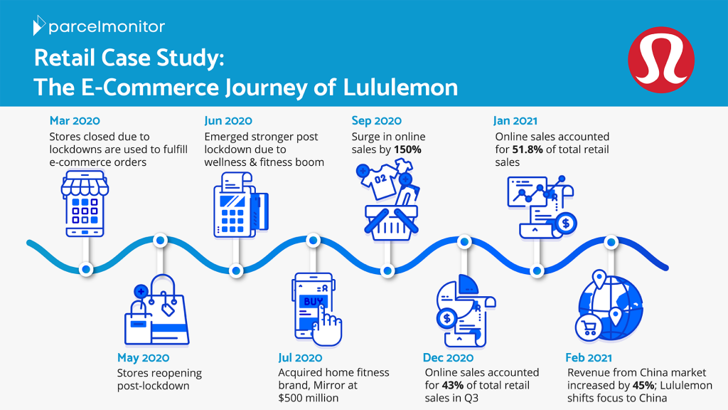 Lululemon's e-commerce journey