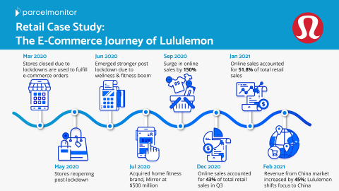 Lululemon's e-commerce journey