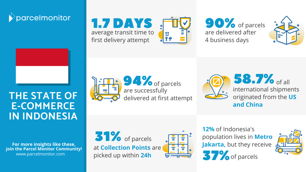 State of E-Commerce in Indonesia