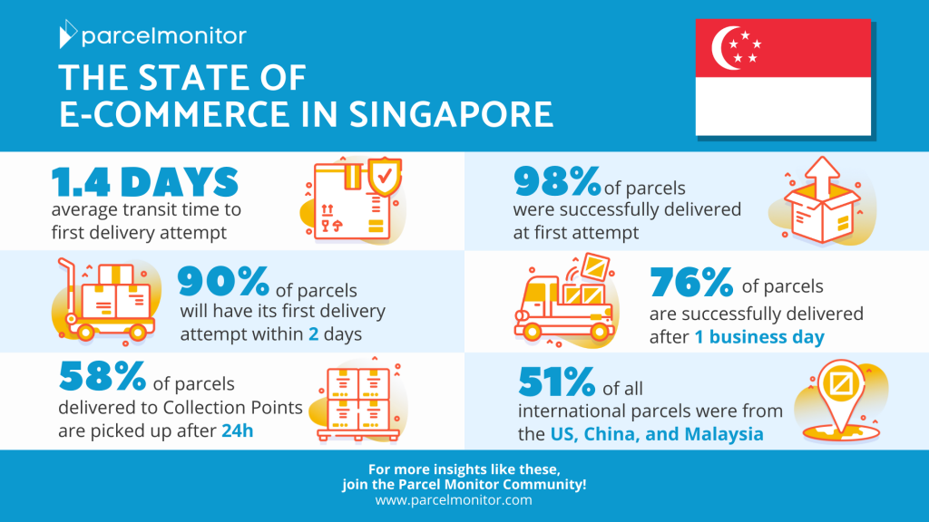 State of E-Commerce in Singapore H2 2020 [2021]