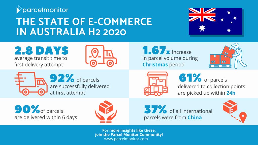 State of E-Commerce in Australia H2 2020