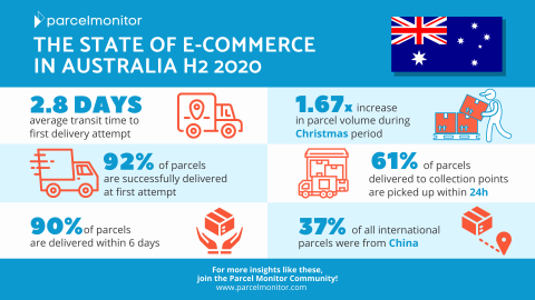 State of E-Commerce in Australia H2 2020