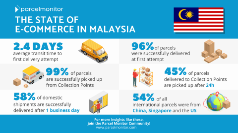 State of E-Commerce in Malaysia (2021)