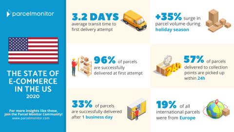 State of E-Commerce US 2020