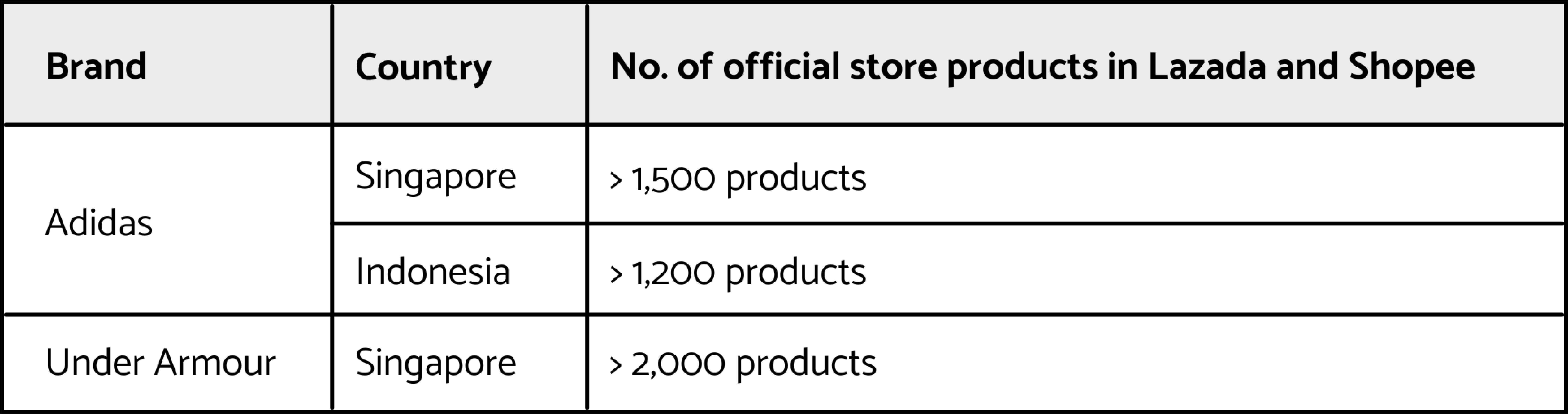 Official Products in Lazada and Shopee