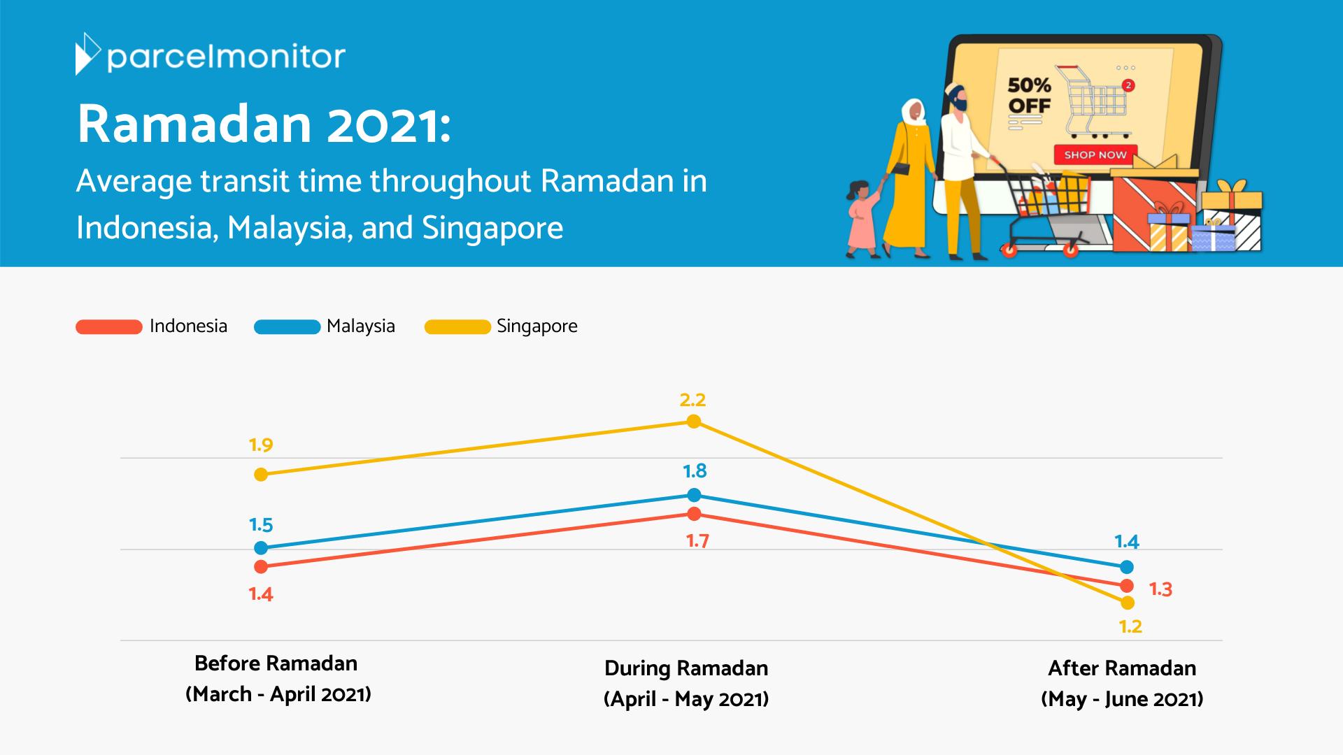 Average Transit Time - Ramadan