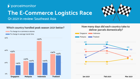 E-Commerce Logistics Race Q1 2021 - Southease Asia