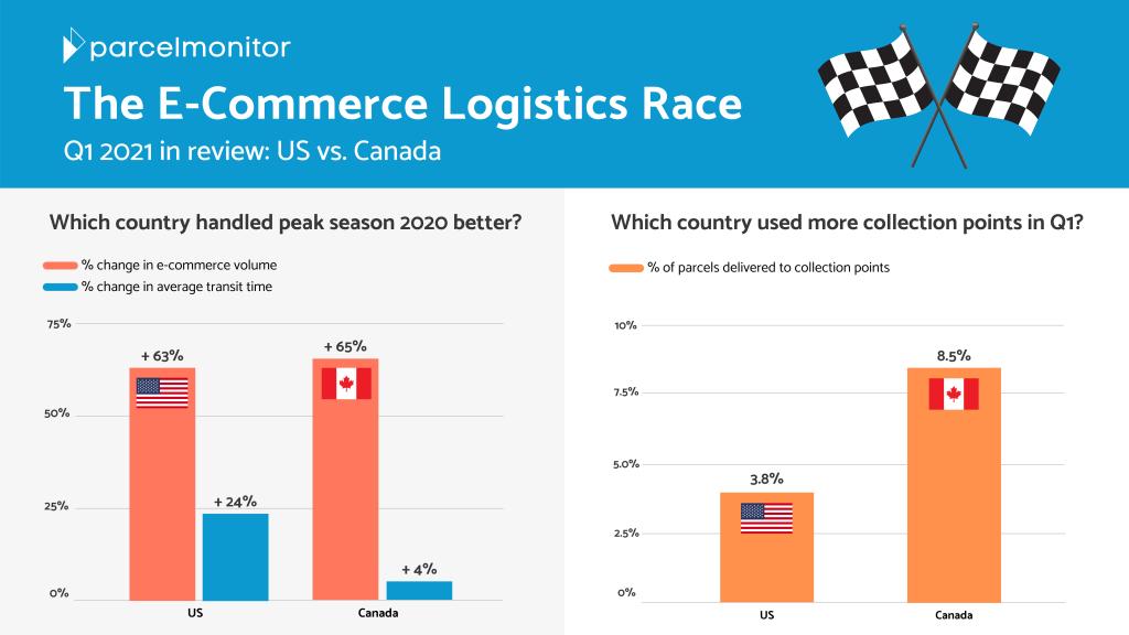 key ecommerce logistics performance metrics for US and Canada in Q1 2021