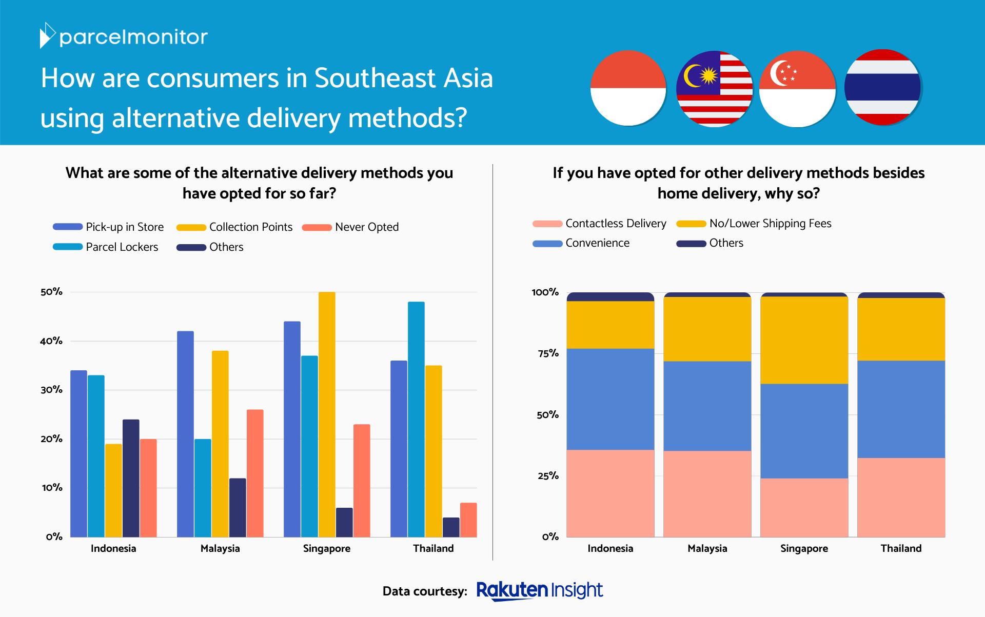Rakuten Insight Consumer Survey - Parcel Monitor