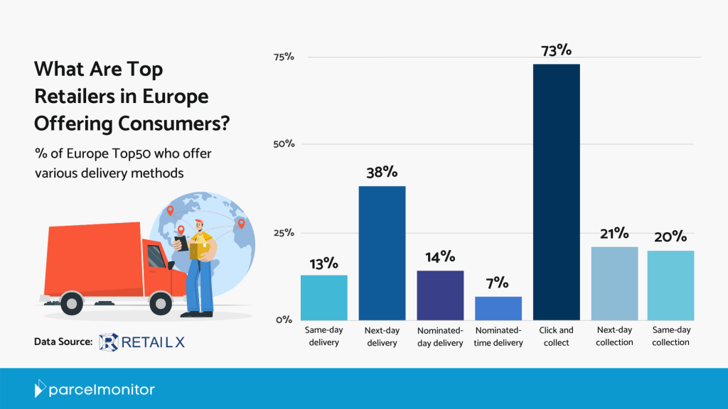 What Are Top Retailers in Europe Offering Consumers - Parcel Monitor