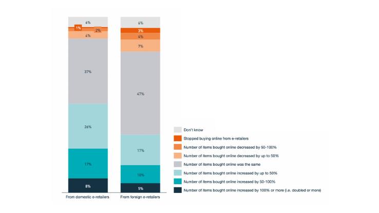 IPC Global Cross Border E-Commerce Shopper Survey 2020