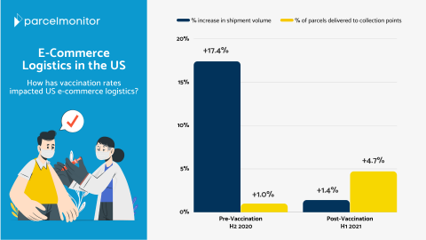 How Increased Vaccination Rates Affected E-Commerce Logistics in US - Parcel Monitor
