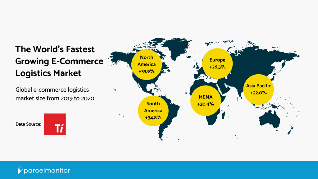 World's Fastest Growing E-Commerce Logistics Market