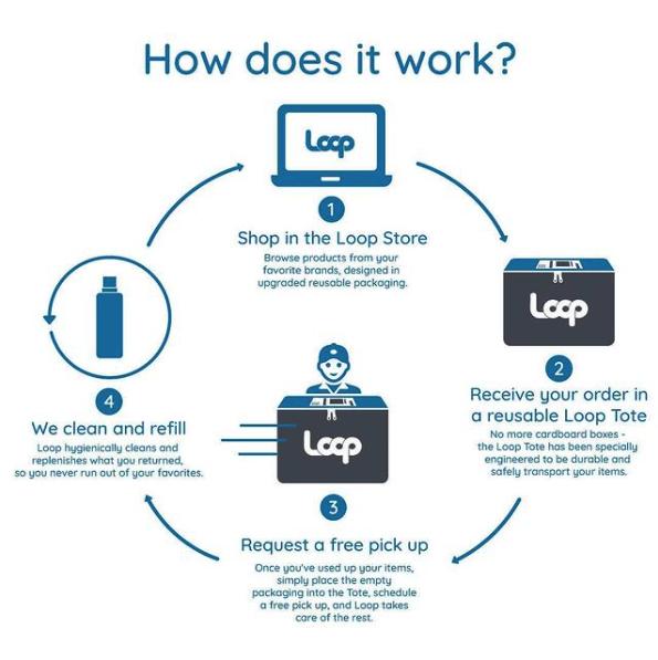 Loop - Sustainability Packaging