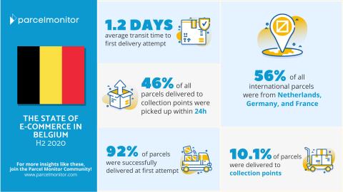 Belgium State of E-Commerce